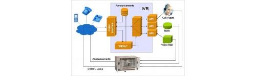 Tư vấn, triền khai tổng đài IP, phần mềm tổng đài