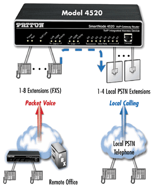 Patton Smartnode Router 4520