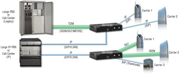 Patton SmartNode 10200 SS7 Gateway