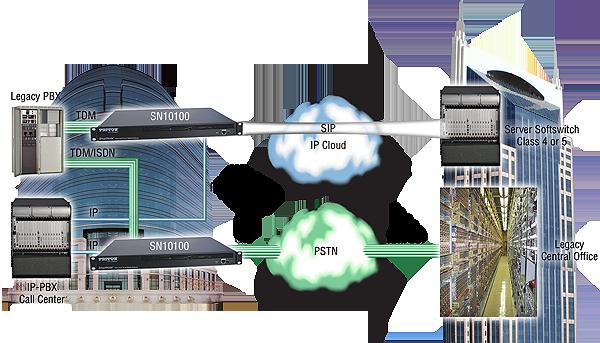 Patton SmartNode 10100 SS7 Gateway