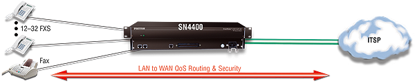 Patton Smartnode 4400