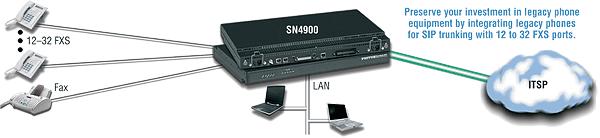 SmartNode 4900 IpChannelBank Analog VoIP IAD