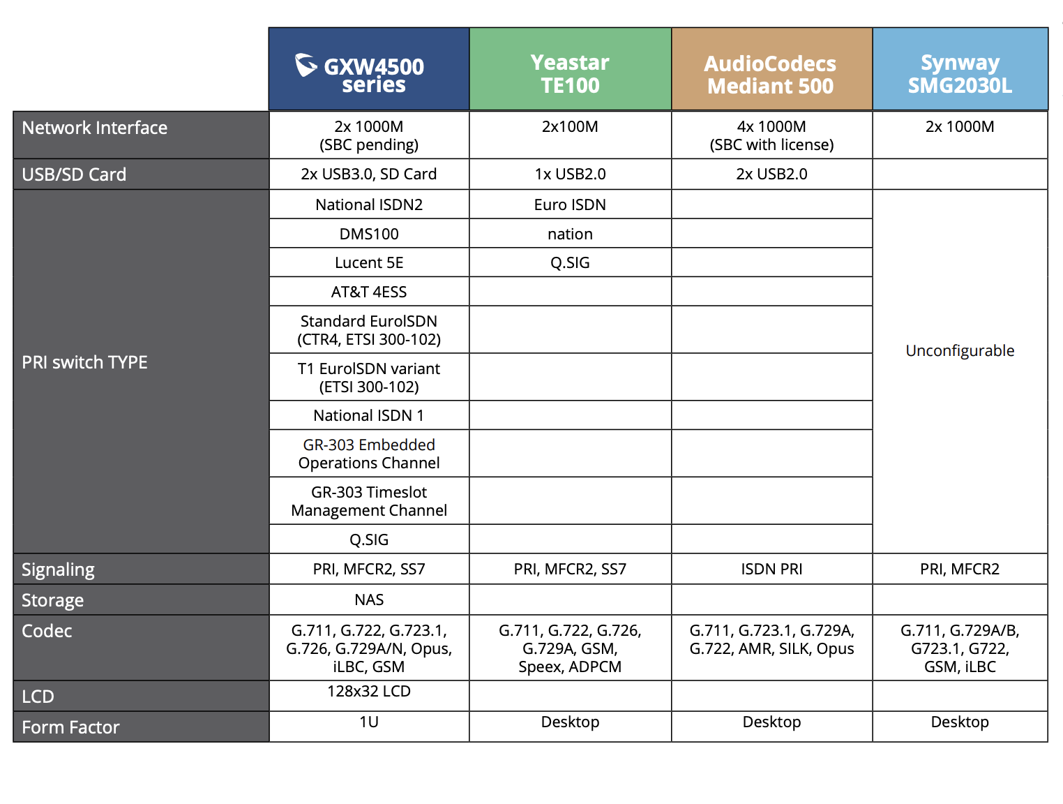 Grandstream Gateway Comparison Chart