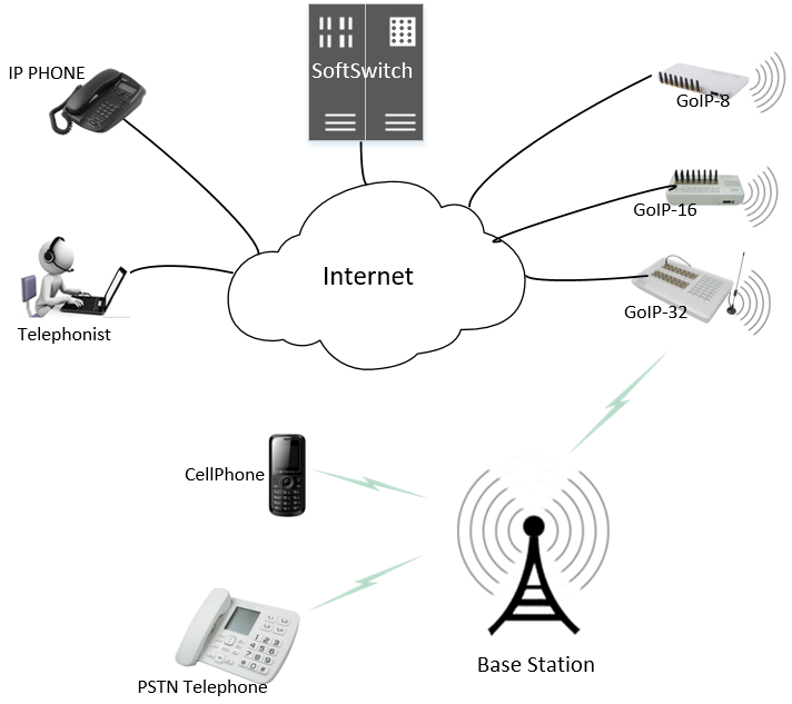 GoIP GSM Gateway