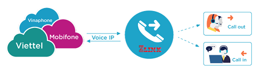 Mobile SIP Trunking ZLINK