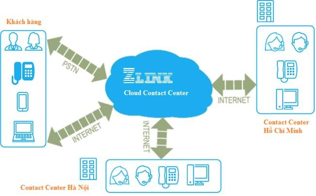 Zlink Cloud Contact Center